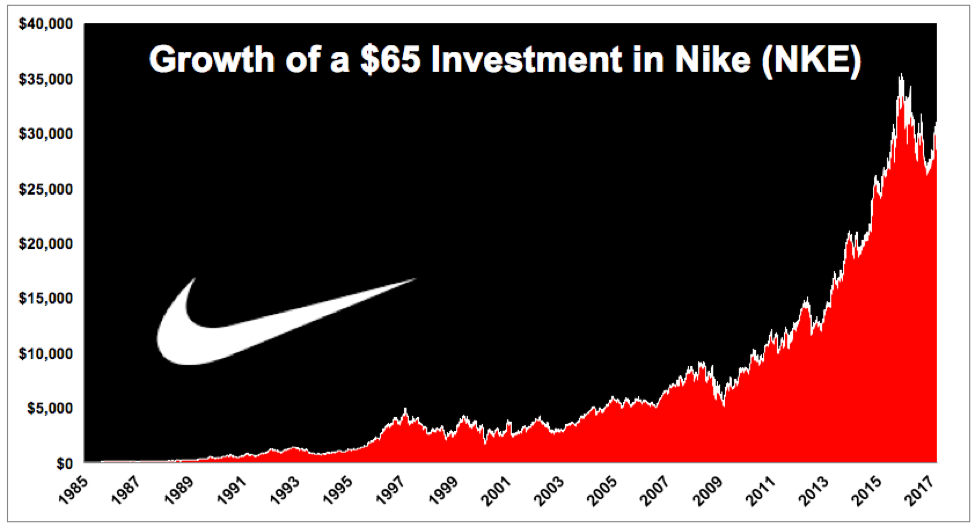 Nike Stock Growth
