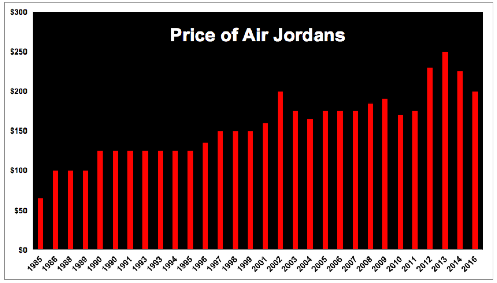 lowest price a4e3f 42be9 Price of Jordans